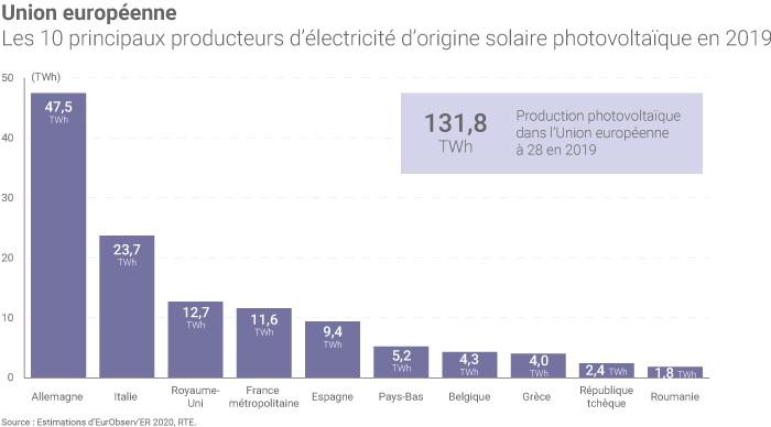 Barom�tre 2020 de l'�nergie photovolta�que dans l'Union europ�enne